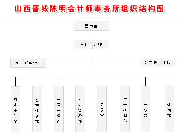组织结构--晋城陈明会计事务所